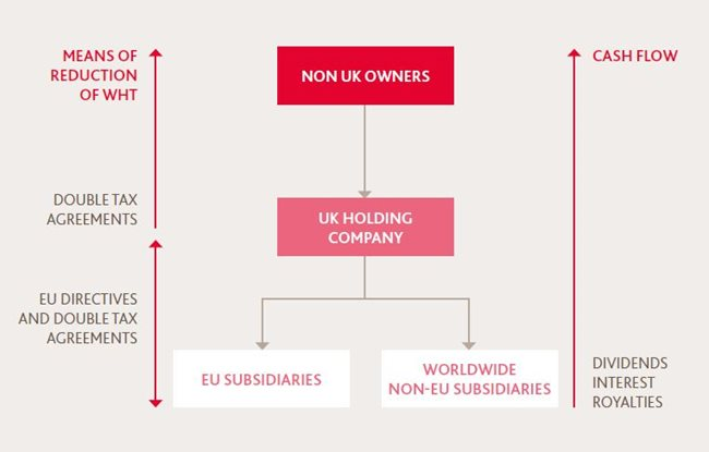 Brexit Planning Guide Uk As A Holding Company Location Bdo