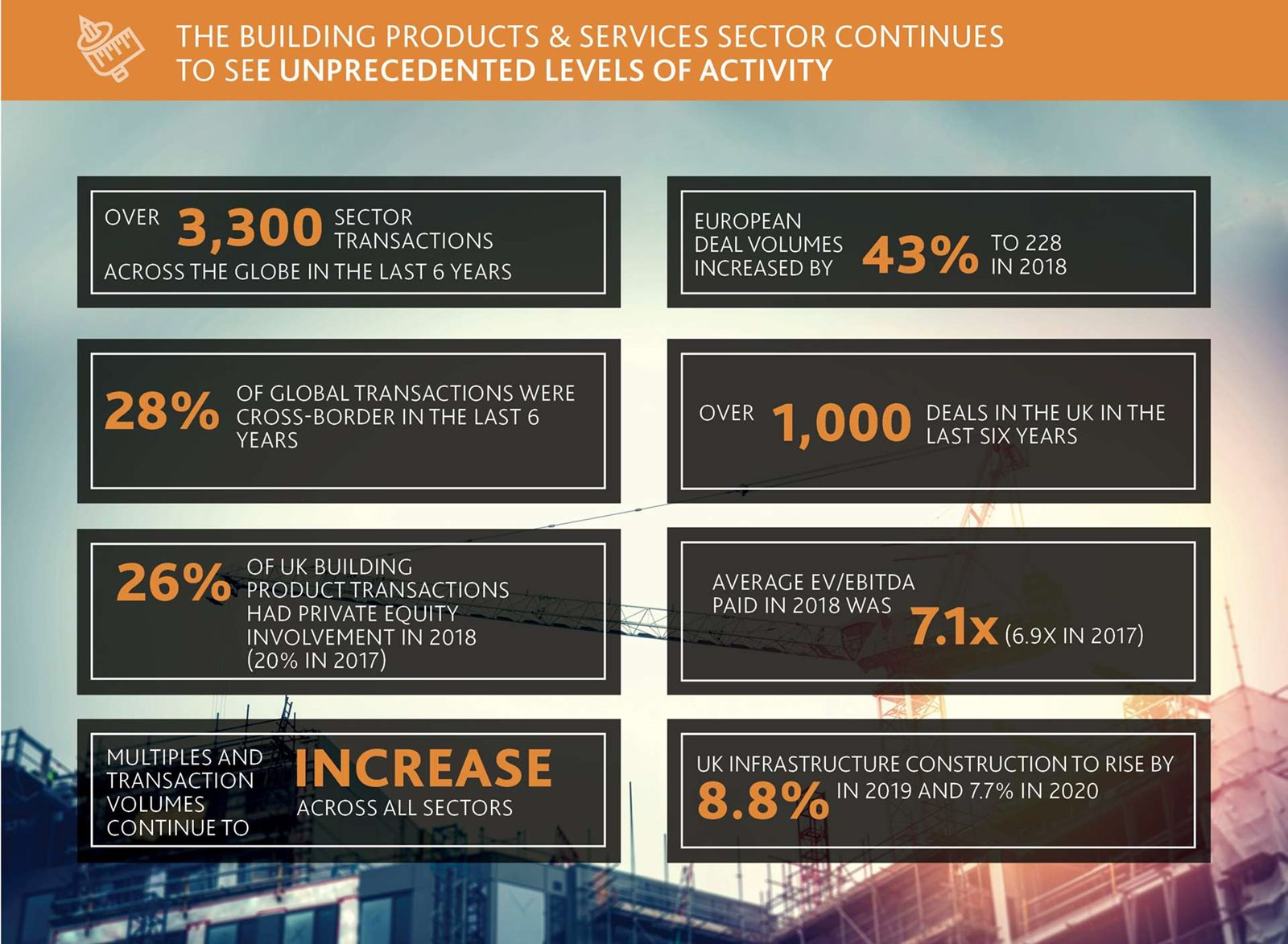 Building Products & Services - Sector Insights 2019 - BDO